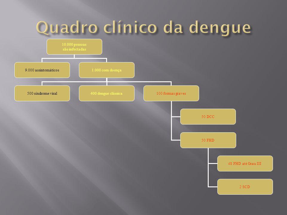 10.000 pessoas são infectadas 9.000 assintomáticos1.000 com doença 500 síndrome viral400 dengue clássica100 formas graves 50 DCC 50 FHD 48 FHD até Grau III 2 SCD
