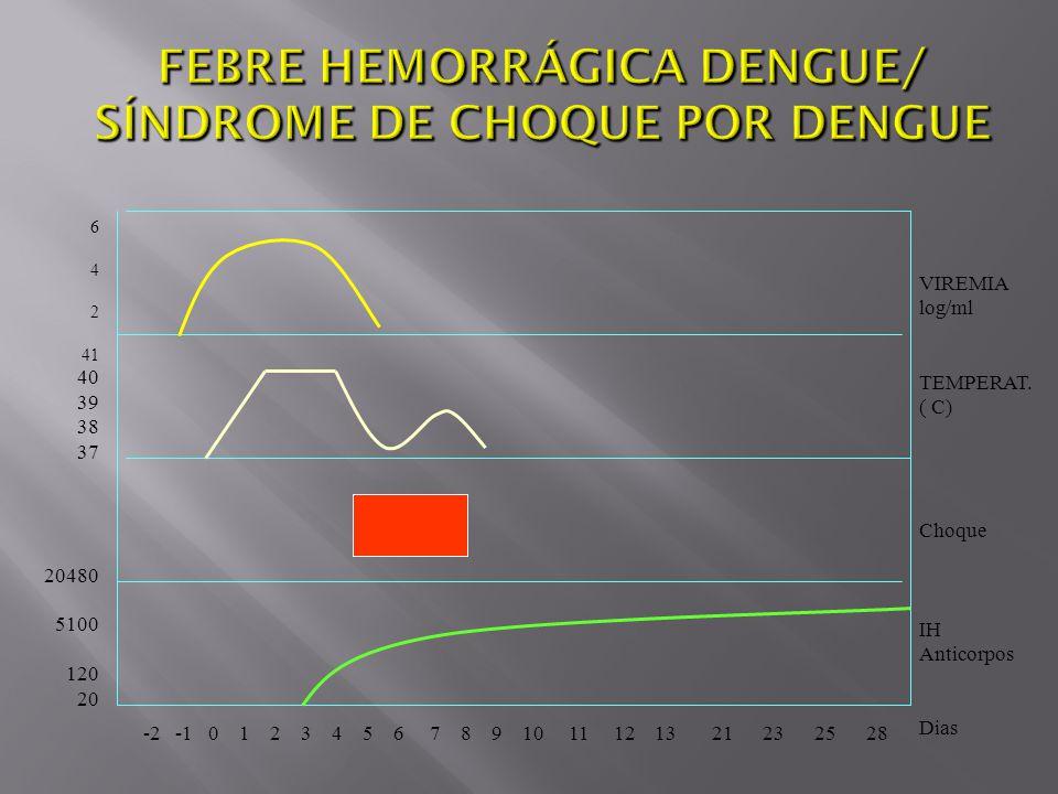-2 -1 0 1 2 3 4 5 6 7 8 9 10 11 12 13 21 23 25 28 6 4 2 41 40 39 38 37 20480 5100 120 20 VIREMIA log/ml TEMPERAT. ( C) Choque IH Anticorpos Dias