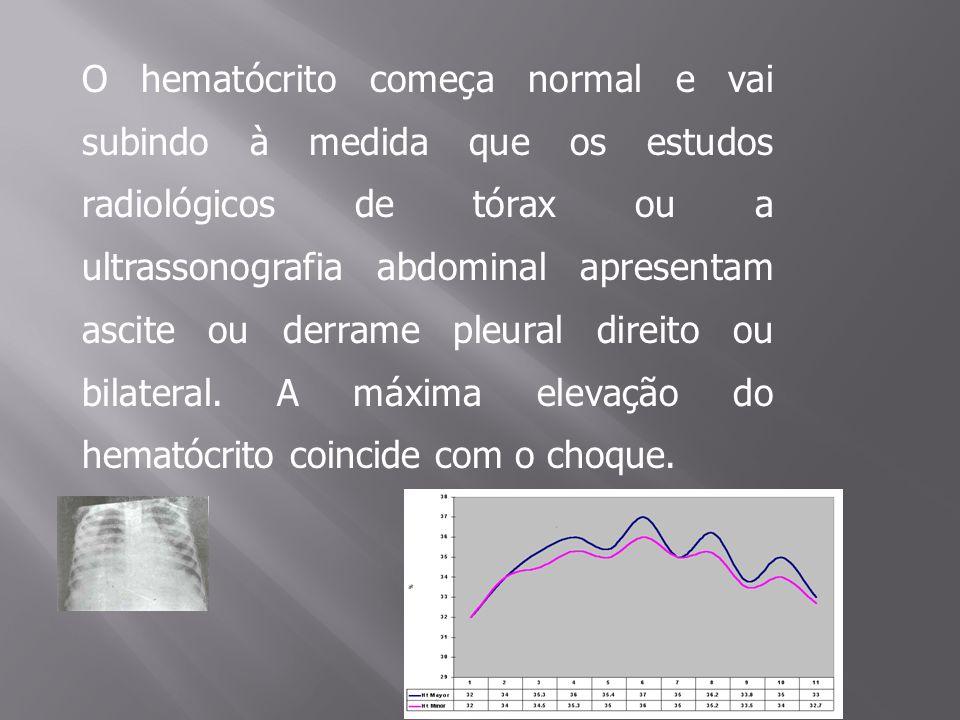 O hematócrito começa normal e vai subindo à medida que os estudos radiológicos de tórax ou a ultrassonografia abdominal apresentam ascite ou derrame p