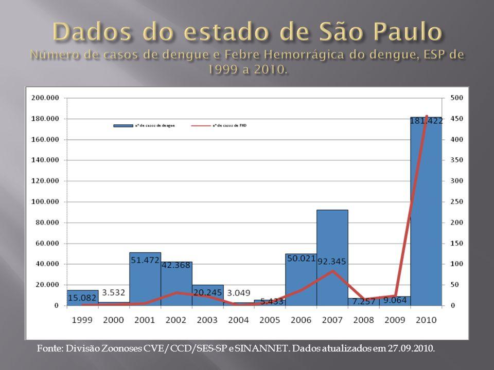 Fonte: Divisão Zoonoses CVE/CCD/SES-SP e SINANNET. Dados atualizados em 27.09.2010.