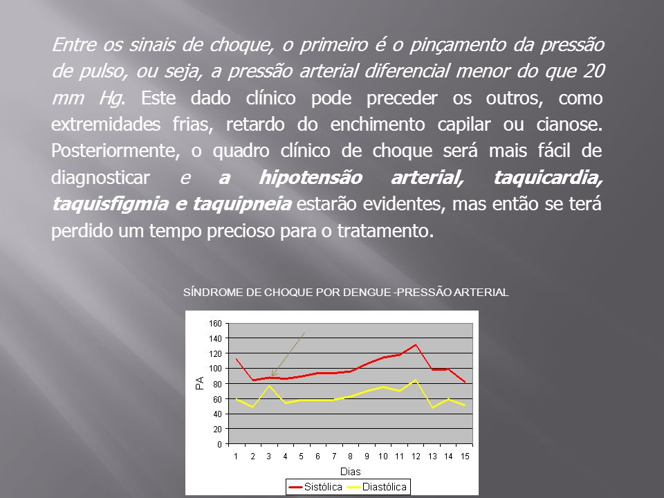 Entre os sinais de choque, o primeiro é o pinçamento da pressão de pulso, ou seja, a pressão arterial diferencial menor do que 20 mm Hg. Este dado clí