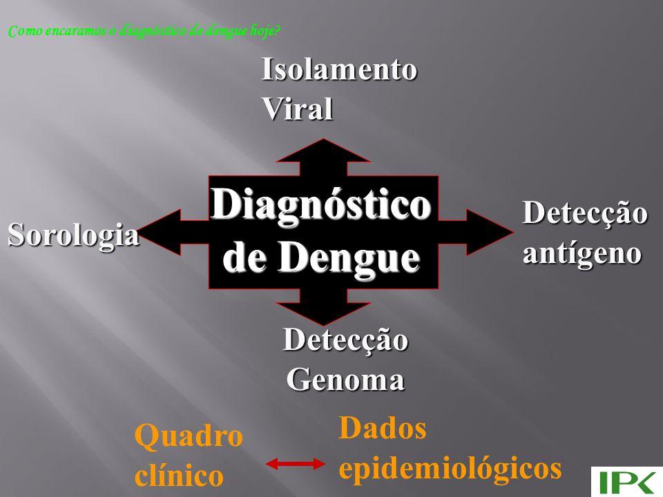 Diagnóstico de Dengue Sorologia IsolamentoViral Detecçãoantígeno DetecçãoGenoma Quadro clínico Dados epidemiológicos Como encaramos o diagnóstico de dengue hoje?