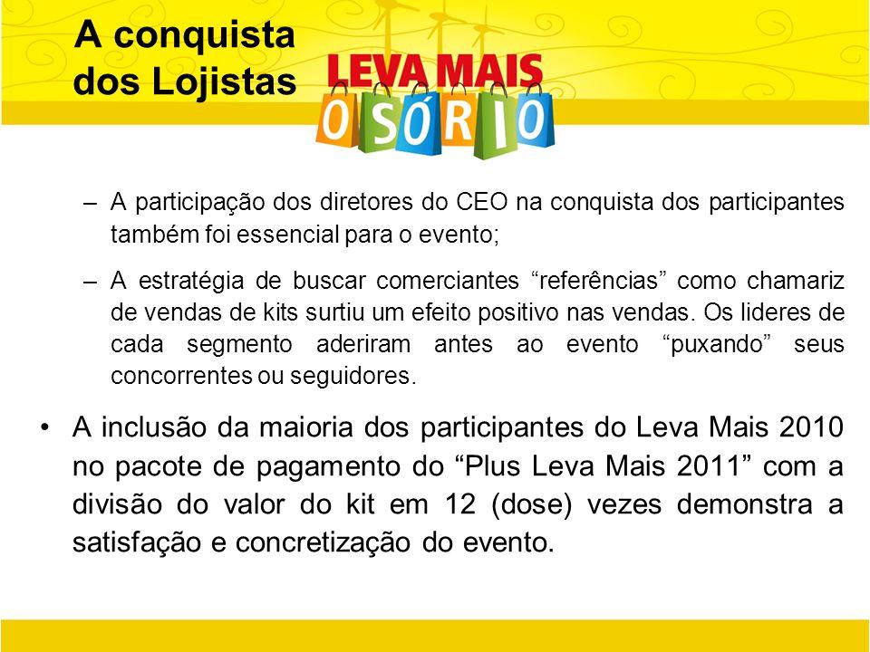 –A participação dos diretores do CEO na conquista dos participantes também foi essencial para o evento; –A estratégia de buscar comerciantes referênci