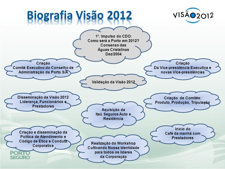 1º. Impulso do CDO: Como será a Porto em 2012? Consenso das Águas Cristalinas Dez/2004 Validação da Visão 2012 Criação Comitê Executivo do Conselho de