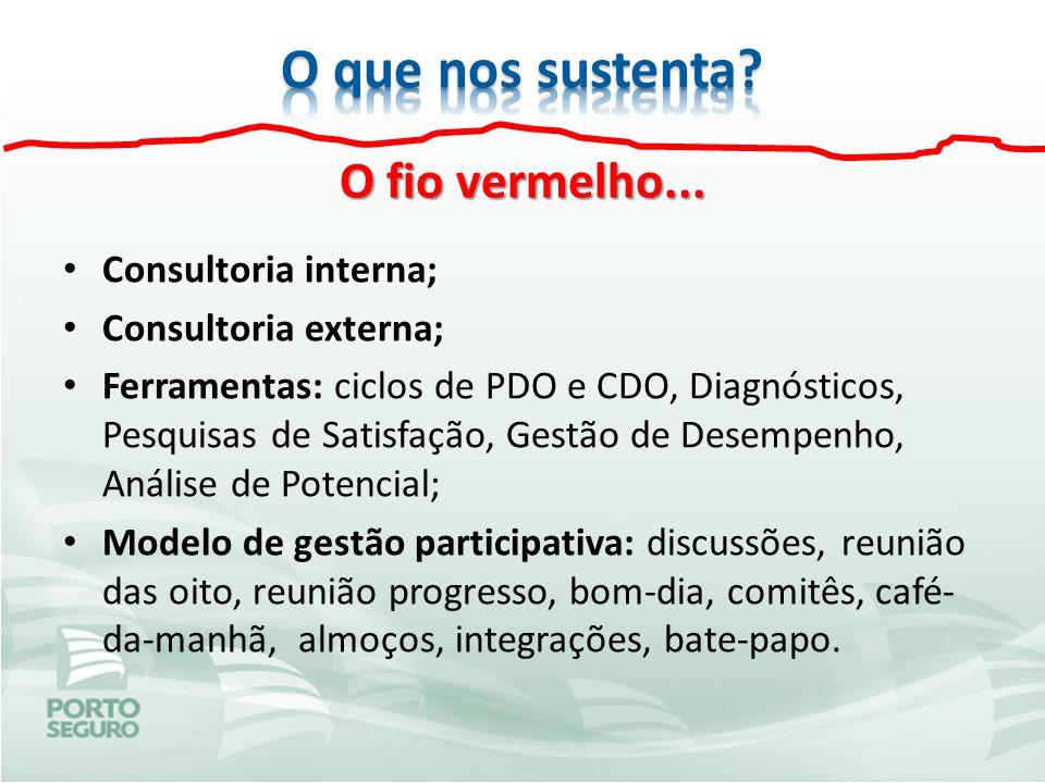 O fio vermelho... Consultoria interna; Consultoria externa; Ferramentas: ciclos de PDO e CDO, Diagnósticos, Pesquisas de Satisfação, Gestão de Desempe