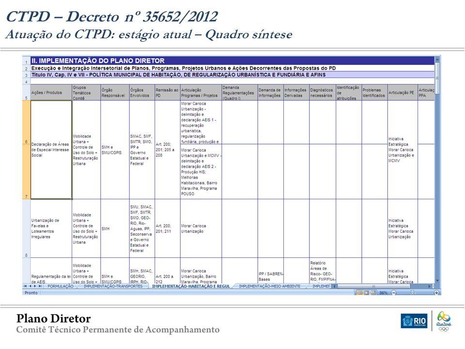 CTPD – Decreto nº 35652/2012 Atuação do CTPD: estágio atual – Quadro síntese