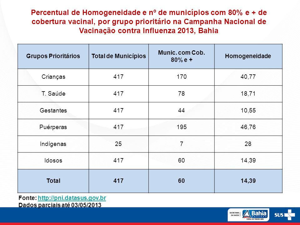 Grupos PrioritáriosTotal de Municípios Munic. com Cob. 80% e + Homogeneidade Crianças41717040,77 T. Saúde4177818,71 Gestantes4174410,55 Puérperas41719