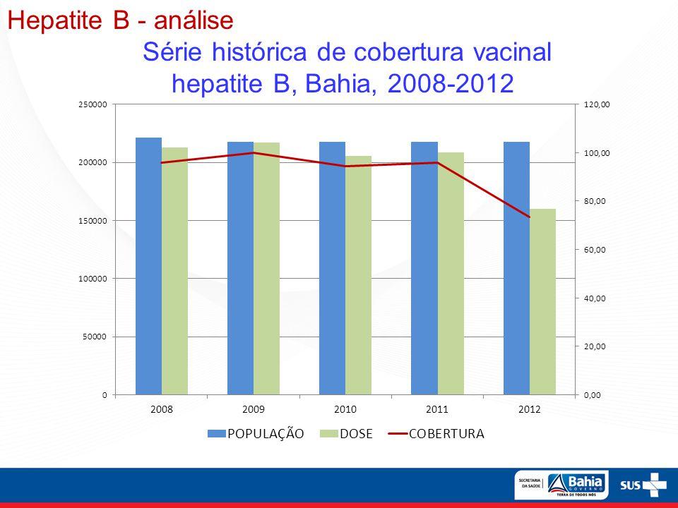 Hepatite B - análise Série histórica de cobertura vacinal hepatite B, Bahia, 2008-2012