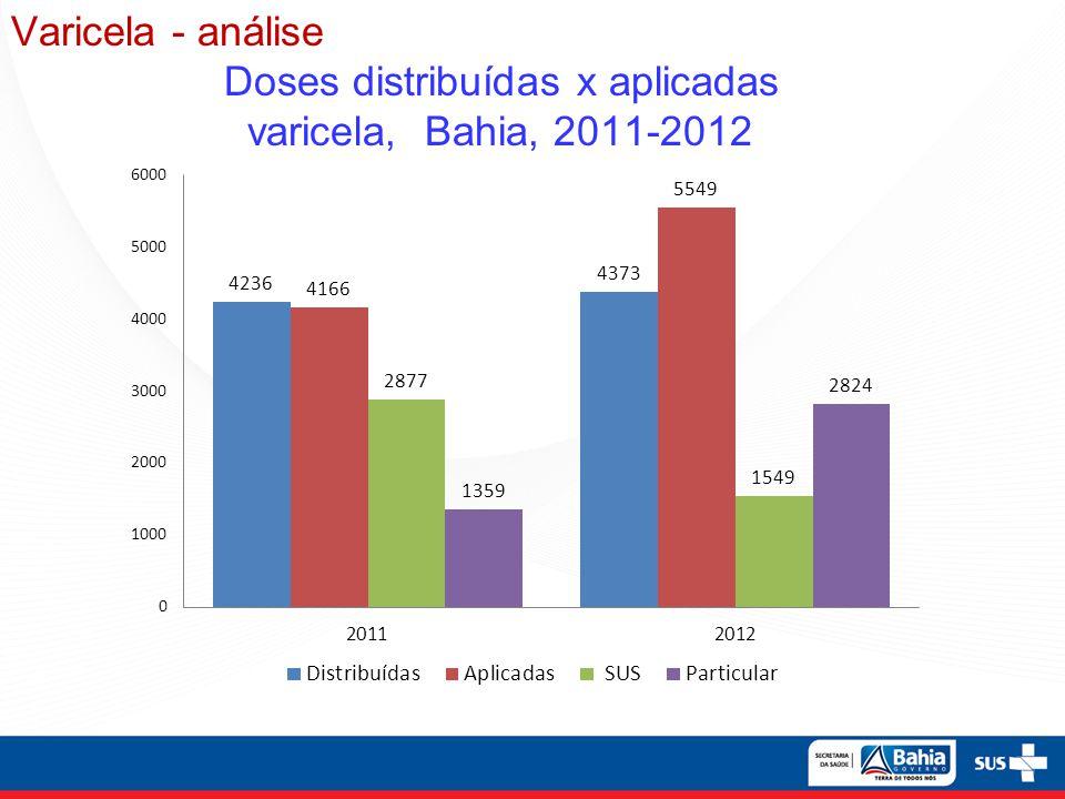 Varicela - análise Doses distribuídas x aplicadas varicela, Bahia, 2011-2012