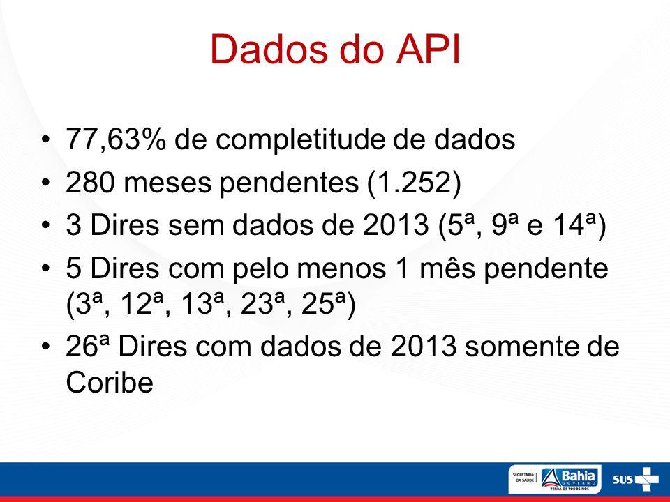 Dados do API 77,63% de completitude de dados 280 meses pendentes (1.252) 3 Dires sem dados de 2013 (5ª, 9ª e 14ª) 5 Dires com pelo menos 1 mês pendent