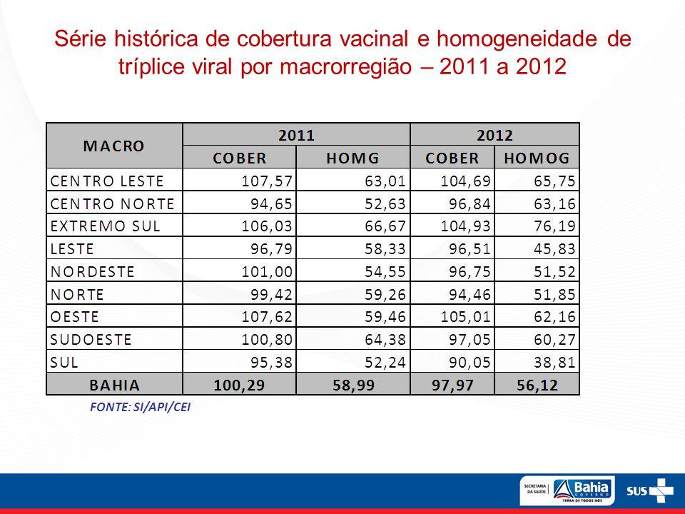 Série histórica de cobertura vacinal e homogeneidade de tríplice viral por macrorregião – 2011 a 2012 FONTE: SI/API/CEI