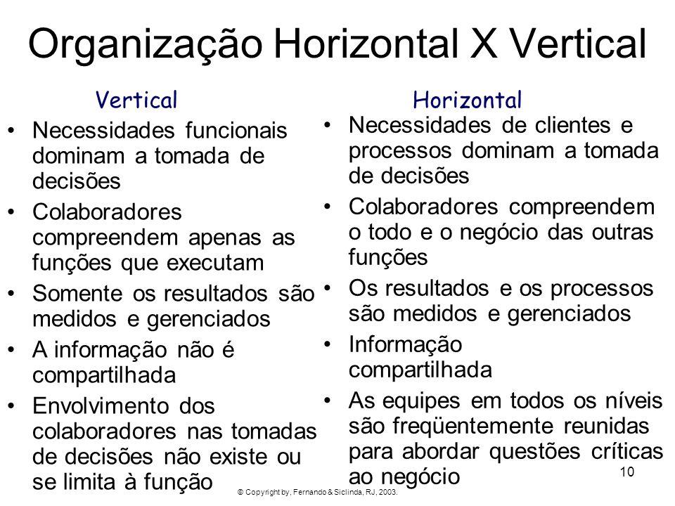 10 Organização Horizontal X Vertical Necessidades funcionais dominam a tomada de decisões Colaboradores compreendem apenas as funções que executam Som