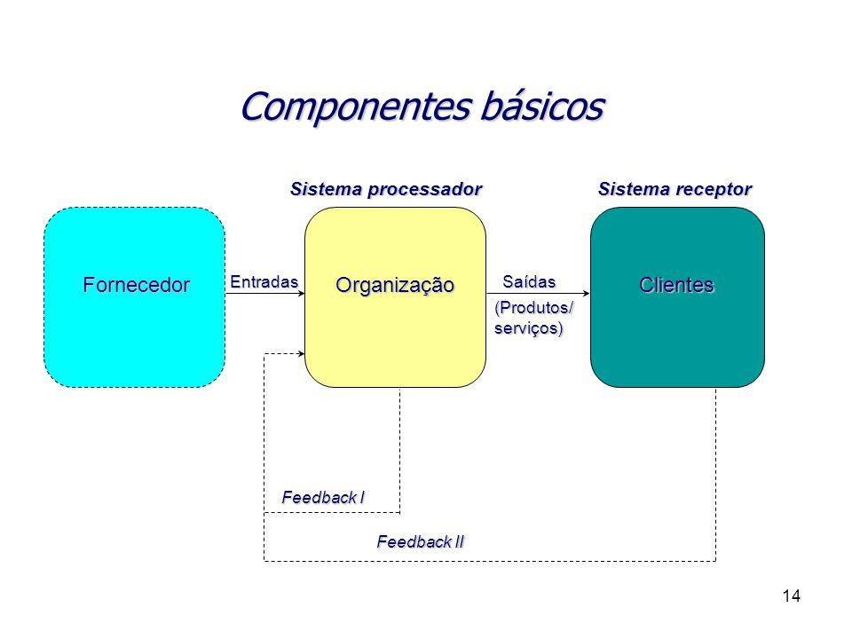 14 Componentes básicos FornecedorOrganizaçãoClientesEntradasSaídas (Produtos/ serviços) Sistema processador Sistema receptor Feedback I Feedback II
