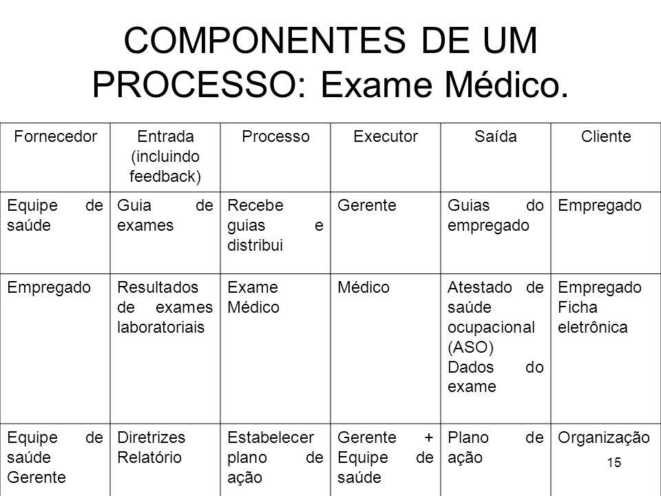 15 COMPONENTES DE UM PROCESSO: Exame Médico. FornecedorEntrada (incluindo feedback) ProcessoExecutorSaídaCliente Equipe de saúde Guia de exames Recebe