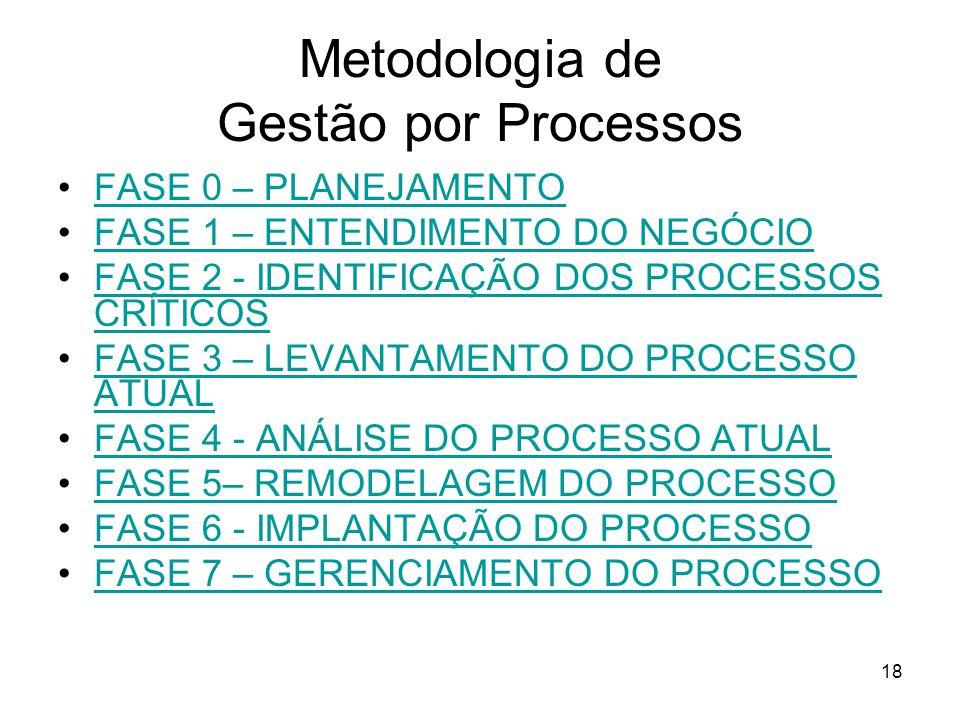 18 Metodologia de Gestão por Processos FASE 0 – PLANEJAMENTO FASE 1 – ENTENDIMENTO DO NEGÓCIO FASE 2 - IDENTIFICAÇÃO DOS PROCESSOS CRÍTICOSFASE 2 - IDENTIFICAÇÃO DOS PROCESSOS CRÍTICOS FASE 3 – LEVANTAMENTO DO PROCESSO ATUALFASE 3 – LEVANTAMENTO DO PROCESSO ATUAL FASE 4 - ANÁLISE DO PROCESSO ATUAL FASE 5– REMODELAGEM DO PROCESSO FASE 6 - IMPLANTAÇÃO DO PROCESSO FASE 7 – GERENCIAMENTO DO PROCESSO