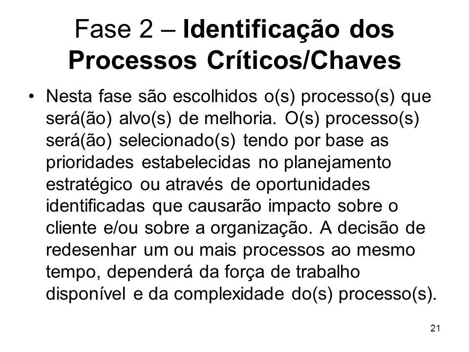 21 Fase 2 – Identificação dos Processos Críticos/Chaves Nesta fase são escolhidos o(s) processo(s) que será(ão) alvo(s) de melhoria. O(s) processo(s)