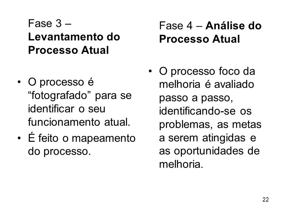 22 Fase 3 – Levantamento do Processo Atual O processo é fotografado para se identificar o seu funcionamento atual. É feito o mapeamento do processo. F