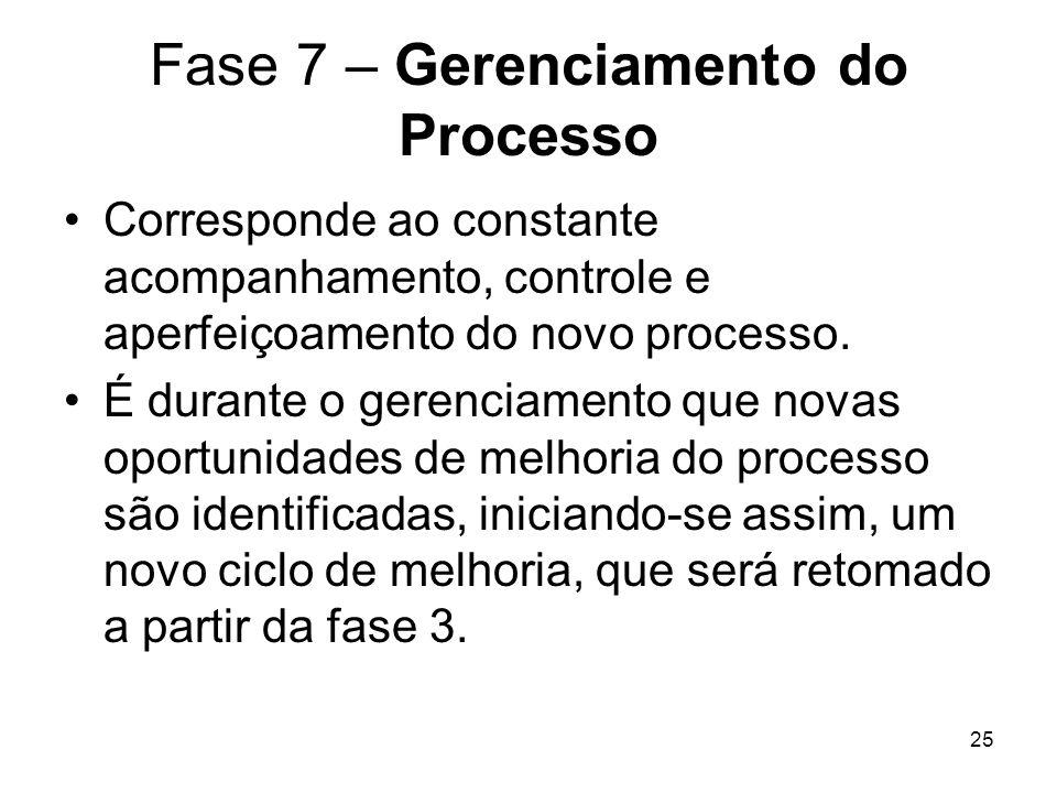 25 Fase 7 – Gerenciamento do Processo Corresponde ao constante acompanhamento, controle e aperfeiçoamento do novo processo. É durante o gerenciamento