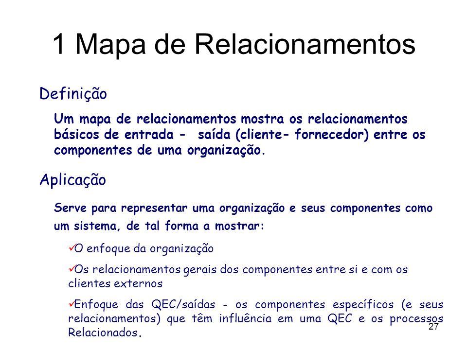 27 Definição Um mapa de relacionamentos mostra os relacionamentos básicos de entrada - saída (cliente- fornecedor) entre os componentes de uma organiz