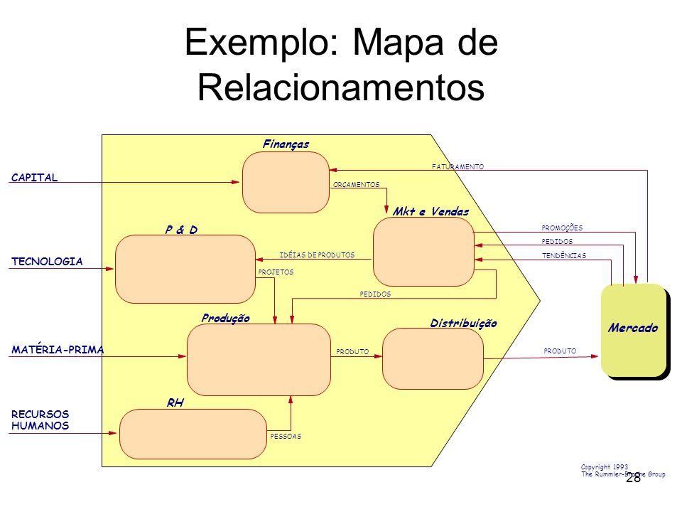 28 Copyright 1993 The Rummler-Brache Group ORÇAMENTOS IDÉIAS DE PRODUTOS PROJETOS PEDIDOS PRODUTO PESSOAS Finanças P & D Mkt e Vendas Produção RH Distribuição Mercado CAPITAL TECNOLOGIA MATÉRIA-PRIMA RECURSOS HUMANOS FATURAMENTO PROMOÇÕES PEDIDOS TENDÊNCIAS PRODUTO Exemplo: Mapa de Relacionamentos