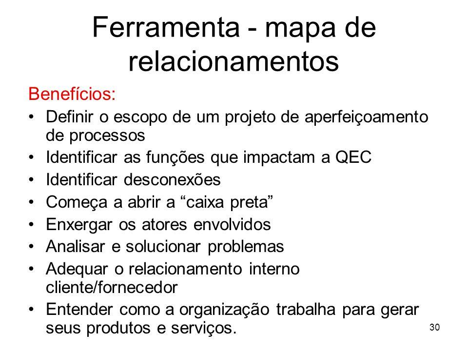 30 Ferramenta - mapa de relacionamentos Benefícios: Definir o escopo de um projeto de aperfeiçoamento de processos Identificar as funções que impactam