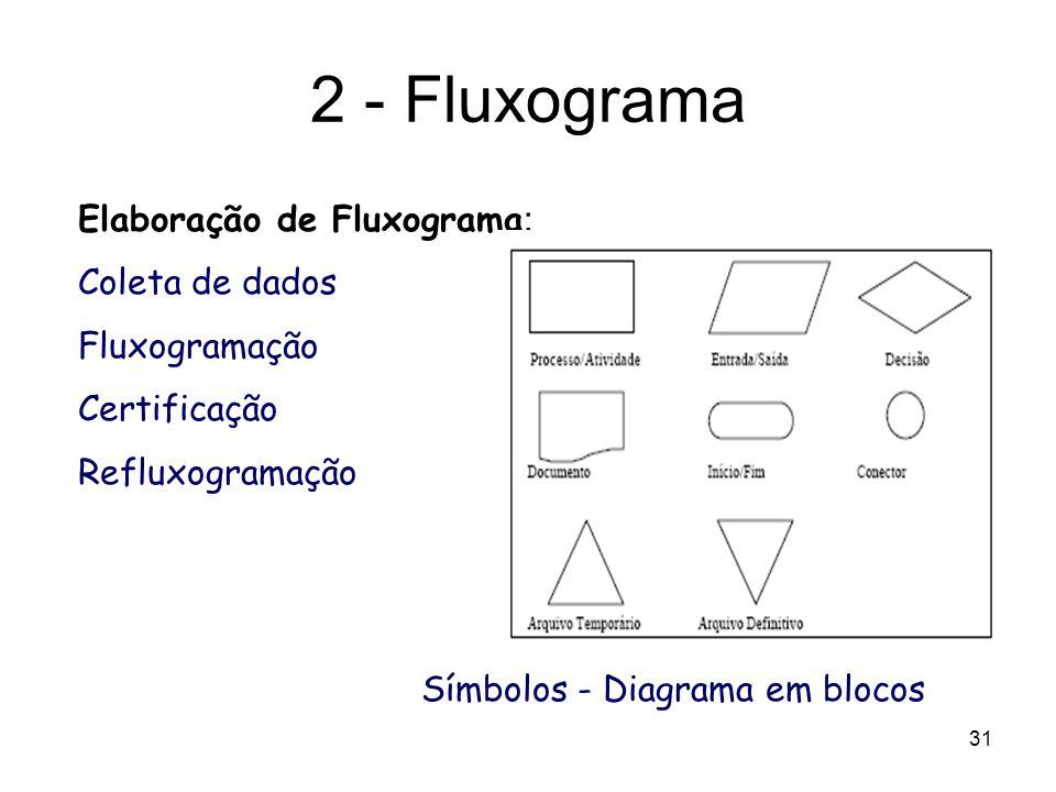 31 Elaboração de Fluxograma : Coleta de dados Fluxogramação Certificação Refluxogramação Símbolos - Diagrama em blocos 2 - Fluxograma