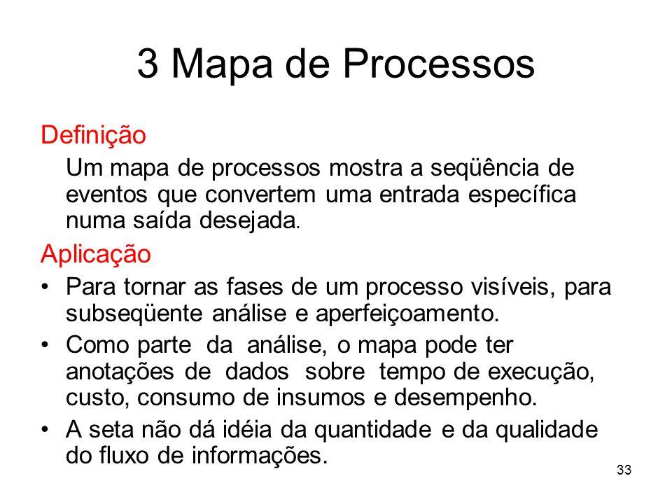 33 3 Mapa de Processos Definição Um mapa de processos mostra a seqüência de eventos que convertem uma entrada específica numa saída desejada. Aplicaçã