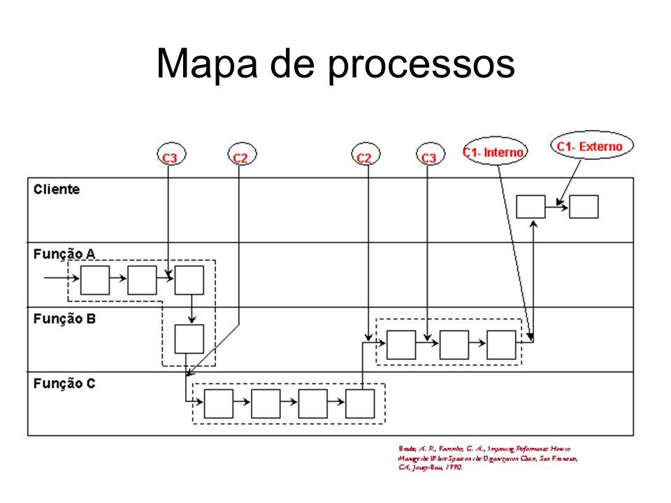 37 Mapa de processos
