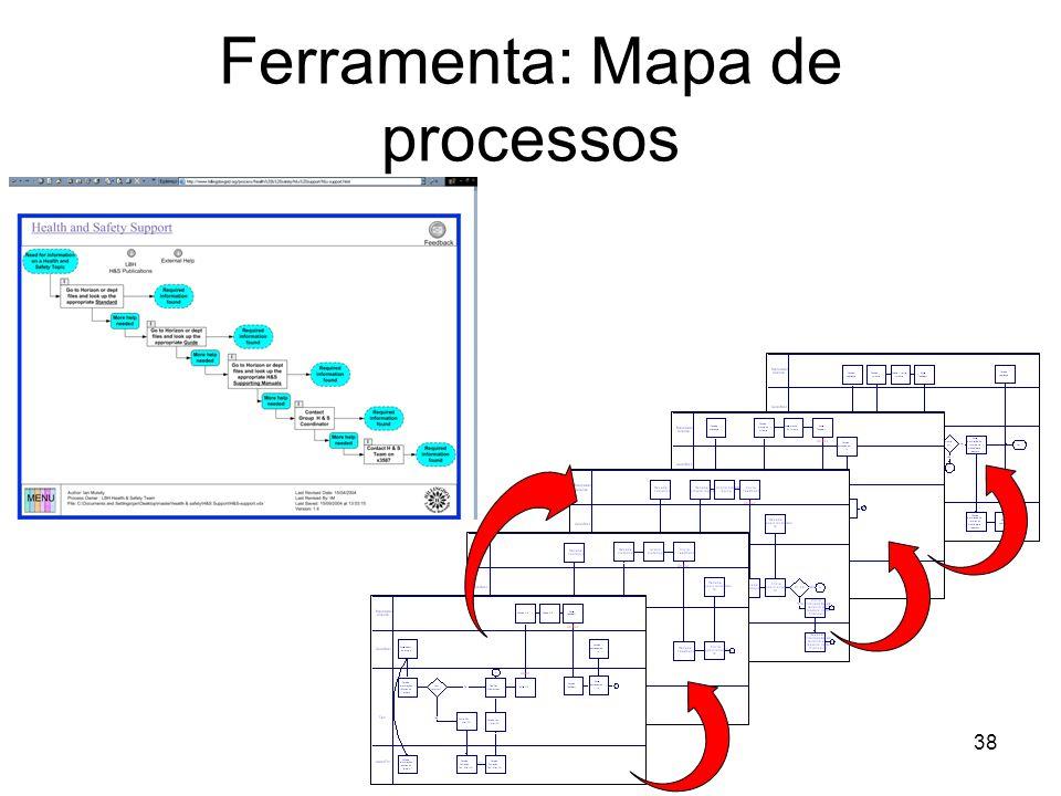 38 Ferramenta: Mapa de processos