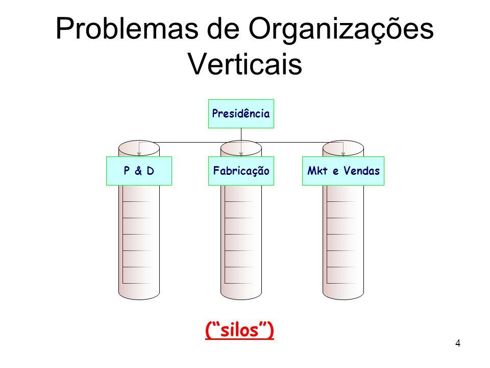 4 Problemas de Organizações Verticais Presidência FabricaçãoP & DMkt e Vendas (silos)