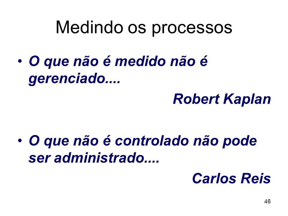 46 Medindo os processos O que não é medido não é gerenciado.... Robert Kaplan O que não é controlado não pode ser administrado.... Carlos Reis