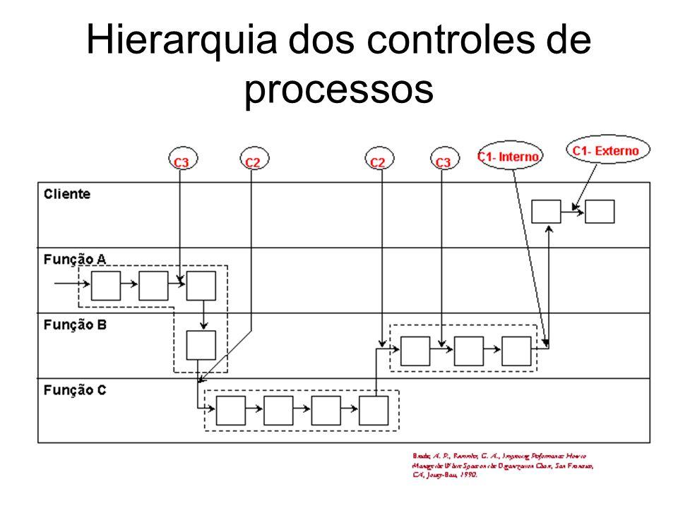 48 Hierarquia dos controles de processos