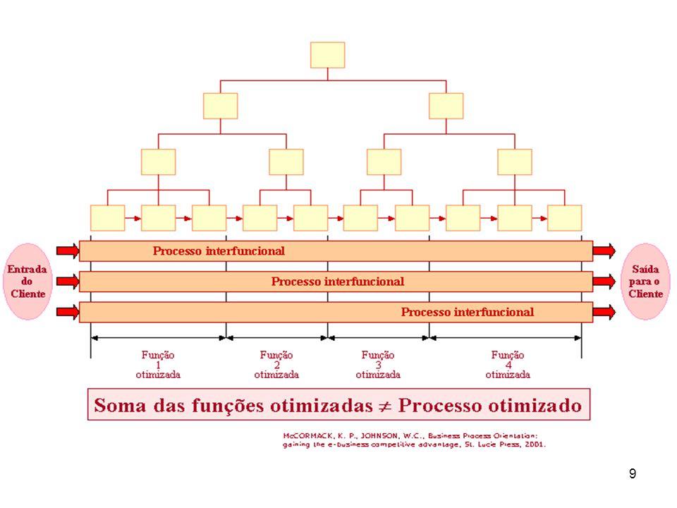 10 Organização Horizontal X Vertical Necessidades funcionais dominam a tomada de decisões Colaboradores compreendem apenas as funções que executam Somente os resultados são medidos e gerenciados A informação não é compartilhada Envolvimento dos colaboradores nas tomadas de decisões não existe ou se limita à função Necessidades de clientes e processos dominam a tomada de decisões Colaboradores compreendem o todo e o negócio das outras funções Os resultados e os processos são medidos e gerenciados Informação compartilhada As equipes em todos os níveis são freqüentemente reunidas para abordar questões críticas ao negócio Vertical Horizontal © Copyright by, Fernando & Siclinda, RJ, 2003.