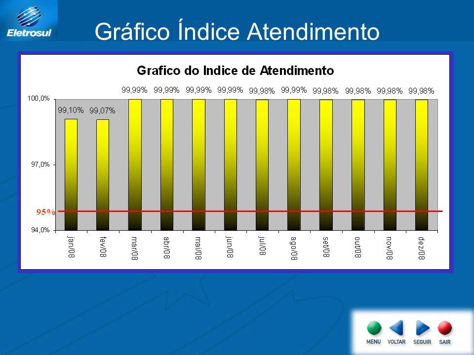 Gráfico Índice Atendimento 95%