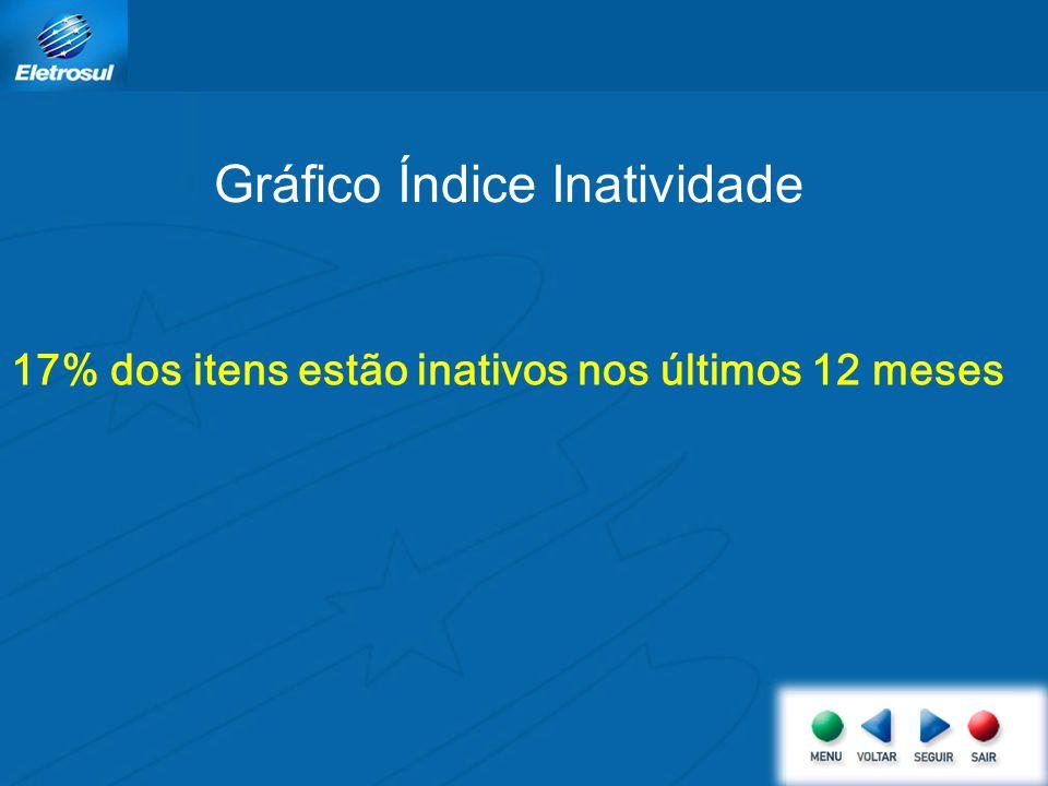Gráfico Índice Inatividade 17% dos itens estão inativos nos últimos 12 meses