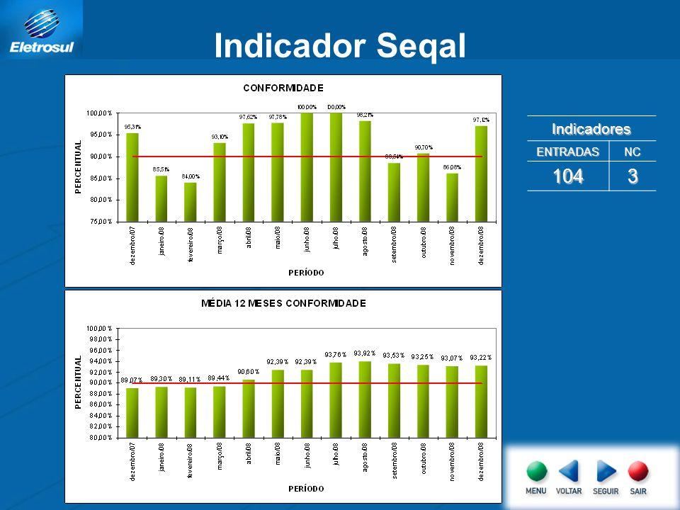 Indicador Seqal Indicadores ENTRADASNC 1043