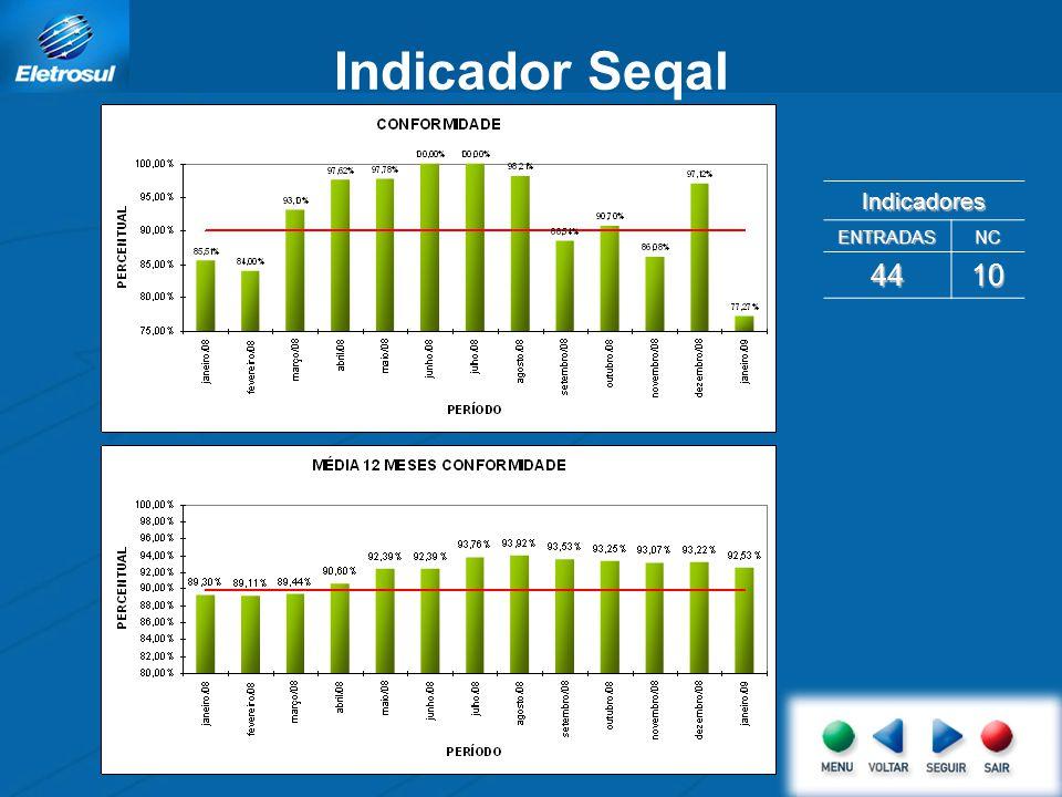 Indicador Seqal Indicadores ENTRADASNC 4410