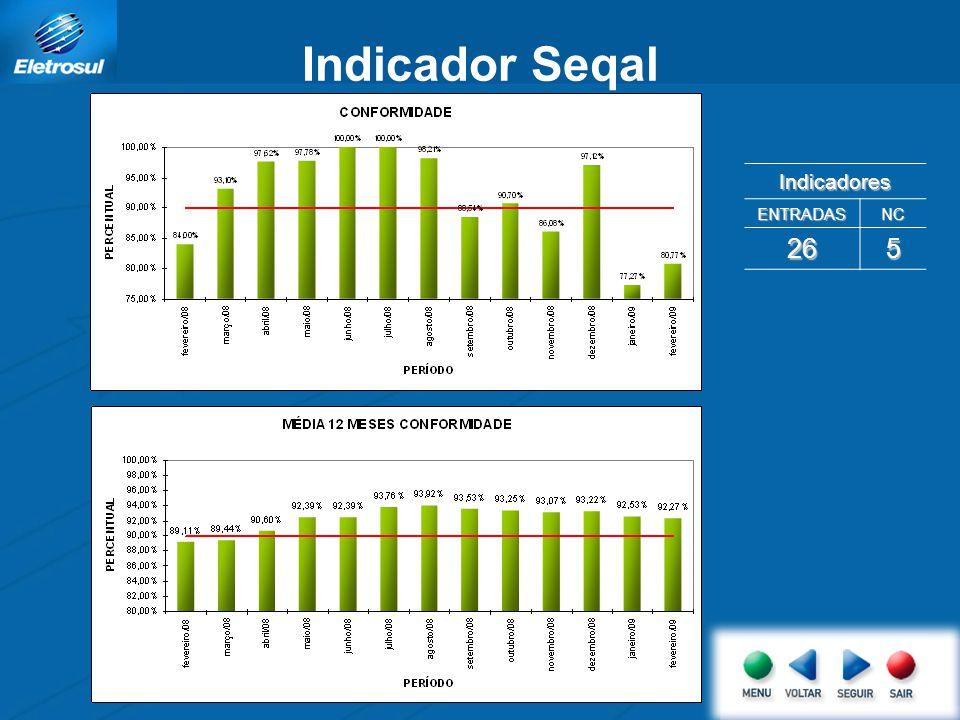 Indicador Seqal Indicadores ENTRADASNC 265