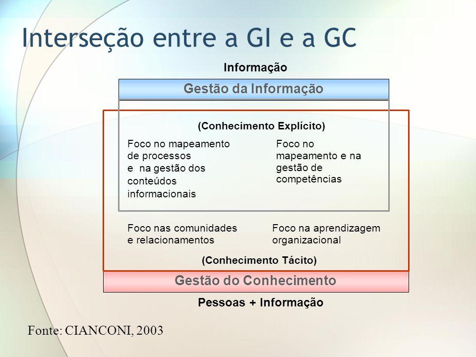 Foco no mapeamento de processos e na gestão dos conteúdos informacionais Foco nas comunidades e relacionamentos Foco no mapeamento e na gestão de competências Foco na aprendizagem organizacional Gestão da Informação Gestão do Conhecimento Informação Pessoas + Informação (Conhecimento Tácito) (Conhecimento Explícito) Interseção entre a GI e a GC Fonte: CIANCONI, 2003