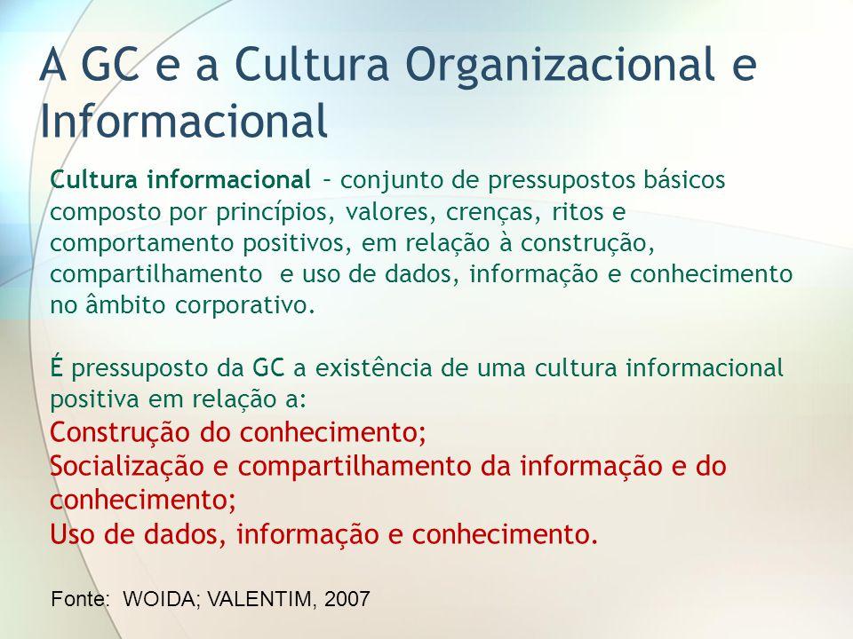 A GC e a Cultura Organizacional e Informacional Cultura informacional – conjunto de pressupostos básicos composto por princípios, valores, crenças, ritos e comportamento positivos, em relação à construção, compartilhamento e uso de dados, informação e conhecimento no âmbito corporativo.