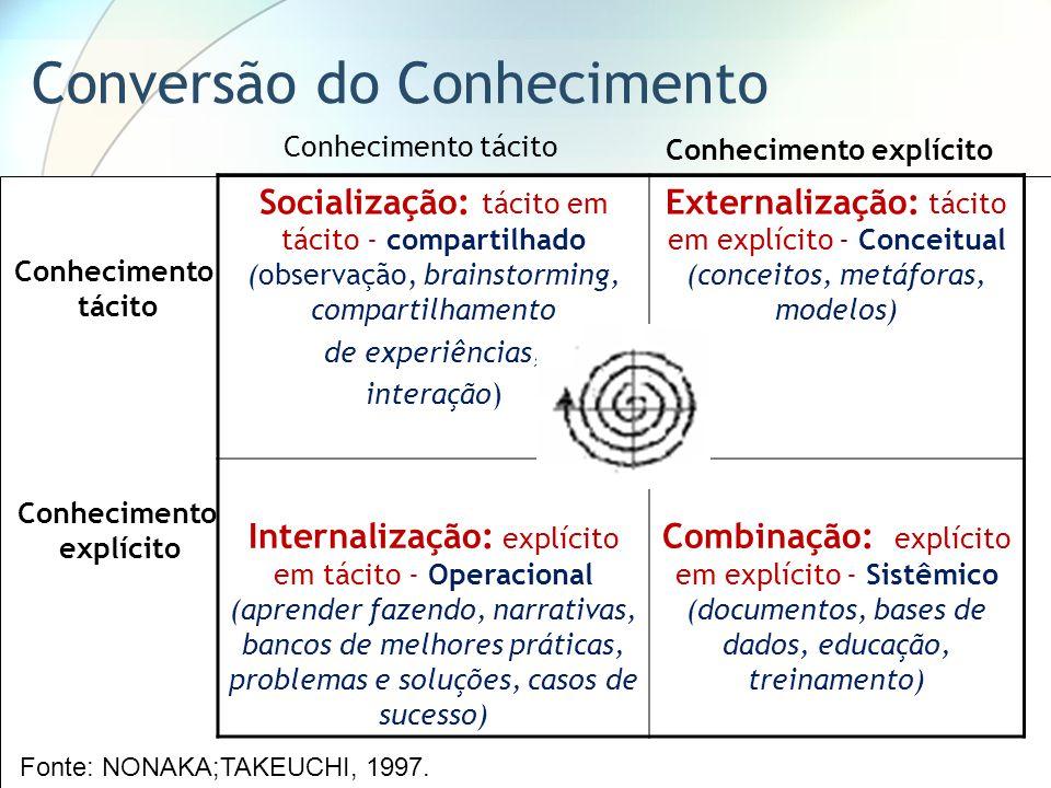 Socialização: tácito em tácito - compartilhado (observação, brainstorming, compartilhamento de experiências, interação) Externalização: tácito em explícito - Conceitual (conceitos, metáforas, modelos) Internalização: explícito em tácito - Operacional (aprender fazendo, narrativas, bancos de melhores práticas, problemas e soluções, casos de sucesso) Combinação: explícito em explícito - Sistêmico (documentos, bases de dados, educação, treinamento) Conhecimento tácito Conhecimento tácito Conhecimento explícito Conhecimento explícito Fonte: NONAKA;TAKEUCHI, 1997.