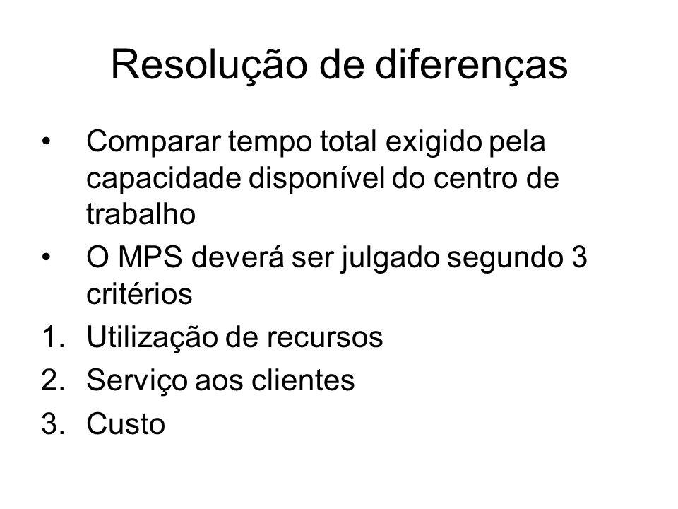 Resolução de diferenças Comparar tempo total exigido pela capacidade disponível do centro de trabalho O MPS deverá ser julgado segundo 3 critérios 1.U