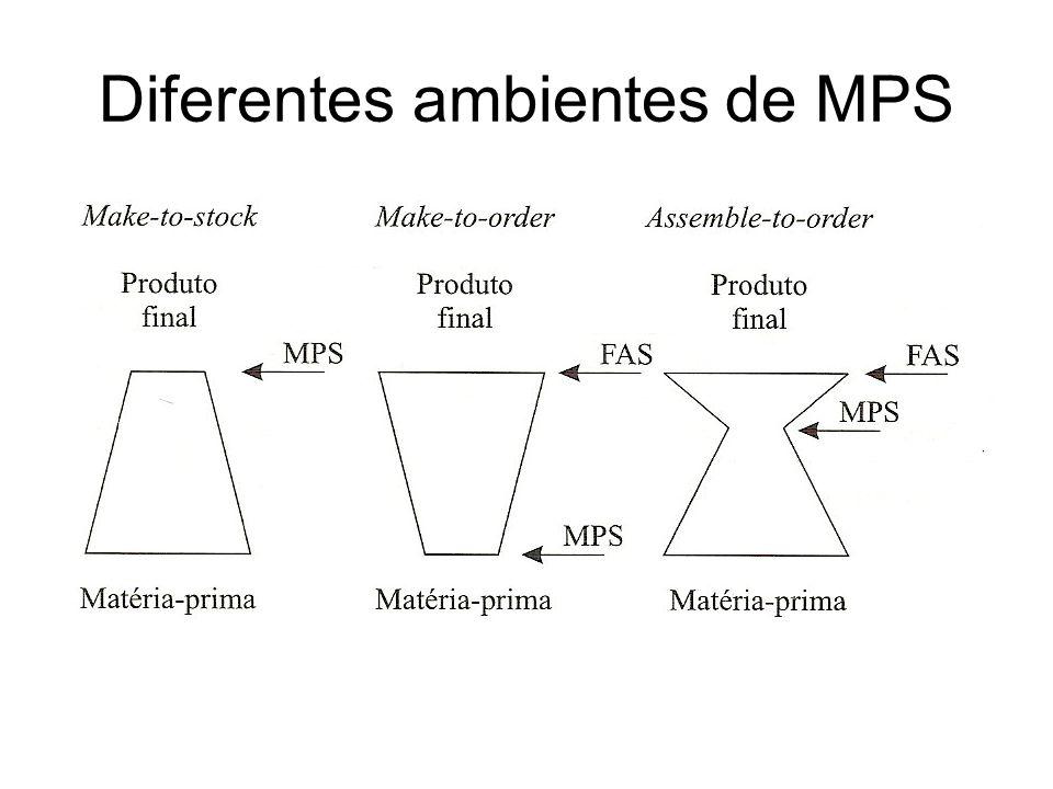 Diferentes ambientes de MPS