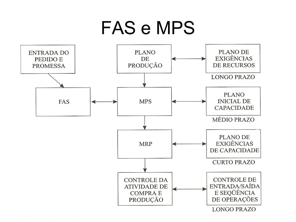 FAS e MPS