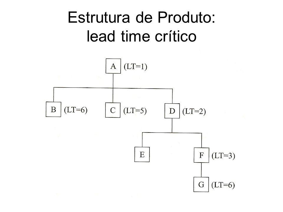 Estrutura de Produto: lead time crítico