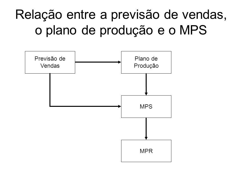 Relação entre a previsão de vendas, o plano de produção e o MPS Previsão de Vendas Plano de Produção MPS MPR