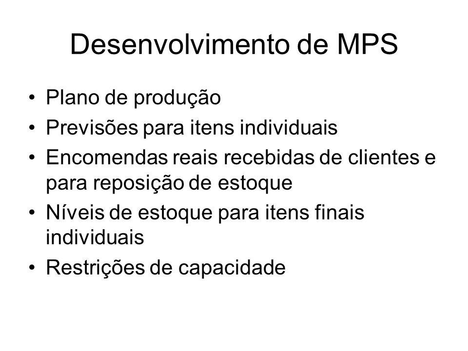 Desenvolvimento de MPS Plano de produção Previsões para itens individuais Encomendas reais recebidas de clientes e para reposição de estoque Níveis de