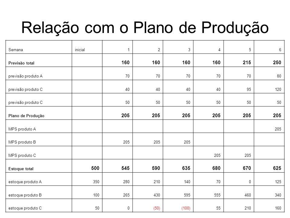 Relação com o Plano de Produção Semanainicial123456 Previsão total 160 215250 previsão produto A 70 80 previsão produto C 40 95120 previsão produto C