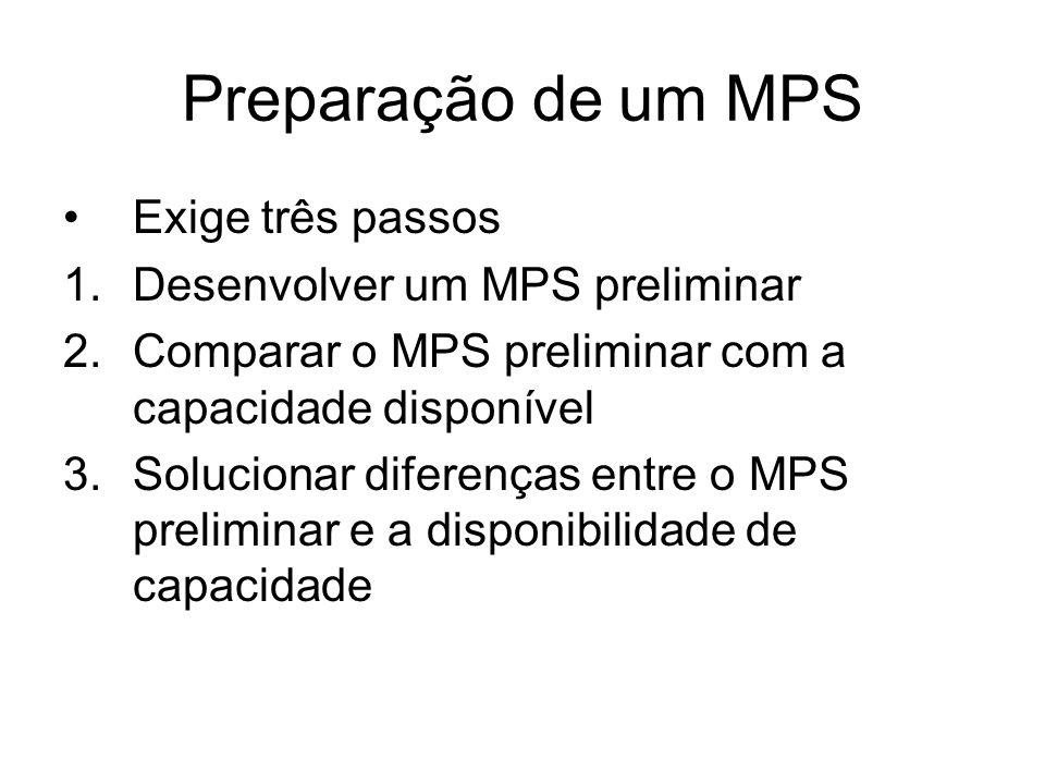 Preparação de um MPS Exige três passos 1.Desenvolver um MPS preliminar 2.Comparar o MPS preliminar com a capacidade disponível 3.Solucionar diferenças