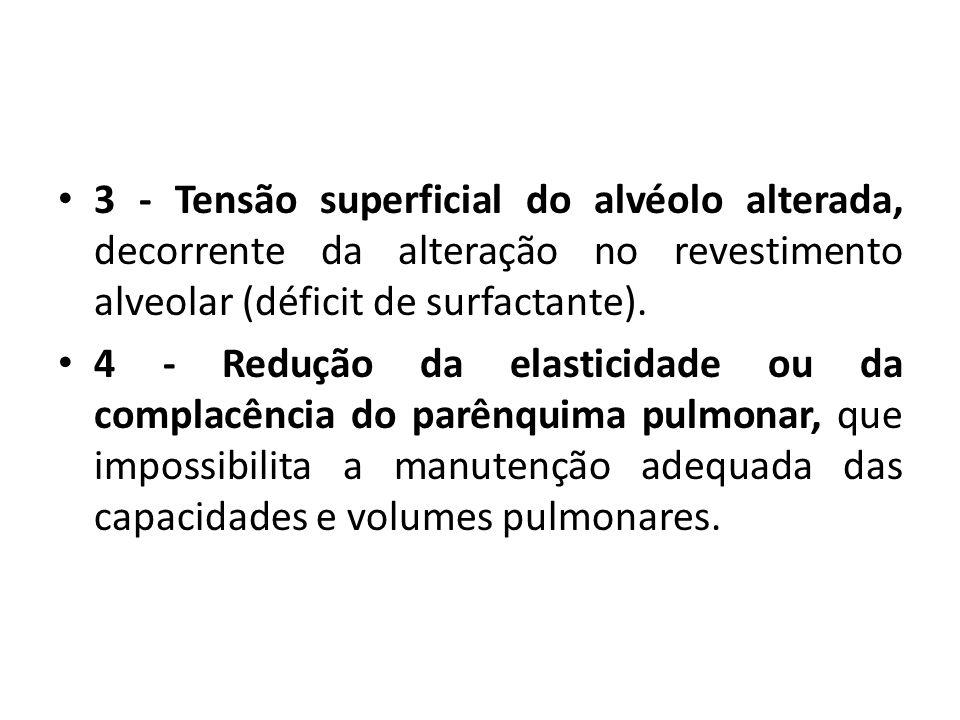 3 - Tensão superficial do alvéolo alterada, decorrente da alteração no revestimento alveolar (déficit de surfactante). 4 - Redução da elasticidade ou
